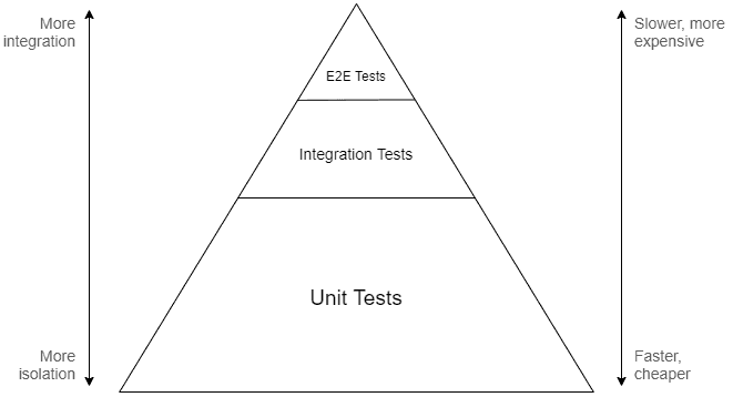 Test pyramid. Shows unit tests at the bottom, integration tests on top, and end-to-end tests at the peak.